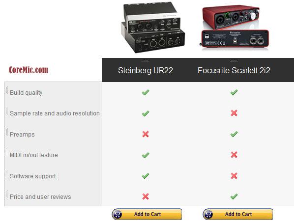 Steinberg-UR22-vs-Focusrite-Scarlett-2i2 coremic
